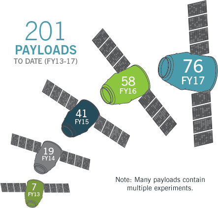 activities recordPayloads graphic