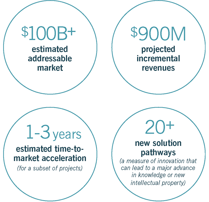 $110B+: estimated addressable market, $900M: projected incremental revenues, 1–3 years: estimated time-to-market acceleration (for a subset of projects), 20+: New solution pathways (a measure of innovation that can lead to a major advance in knowledge or new intellectual property)