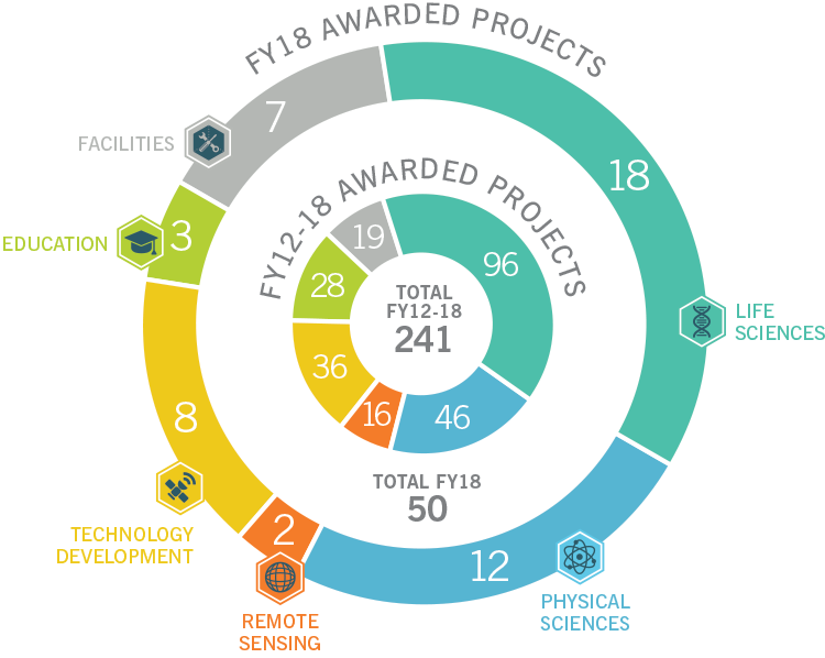 FY18 AwardedProjects