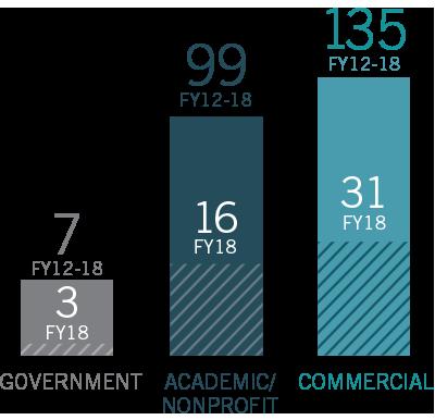 FY18 Programs