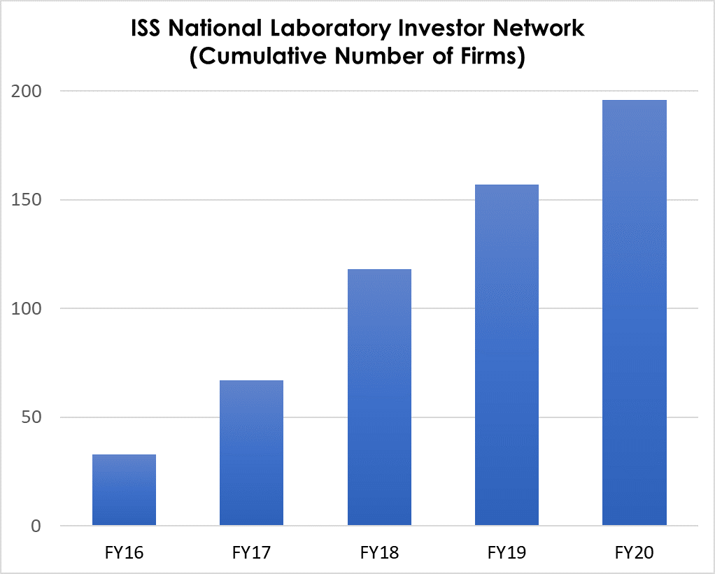ISS National Laboratory Investor Network graph