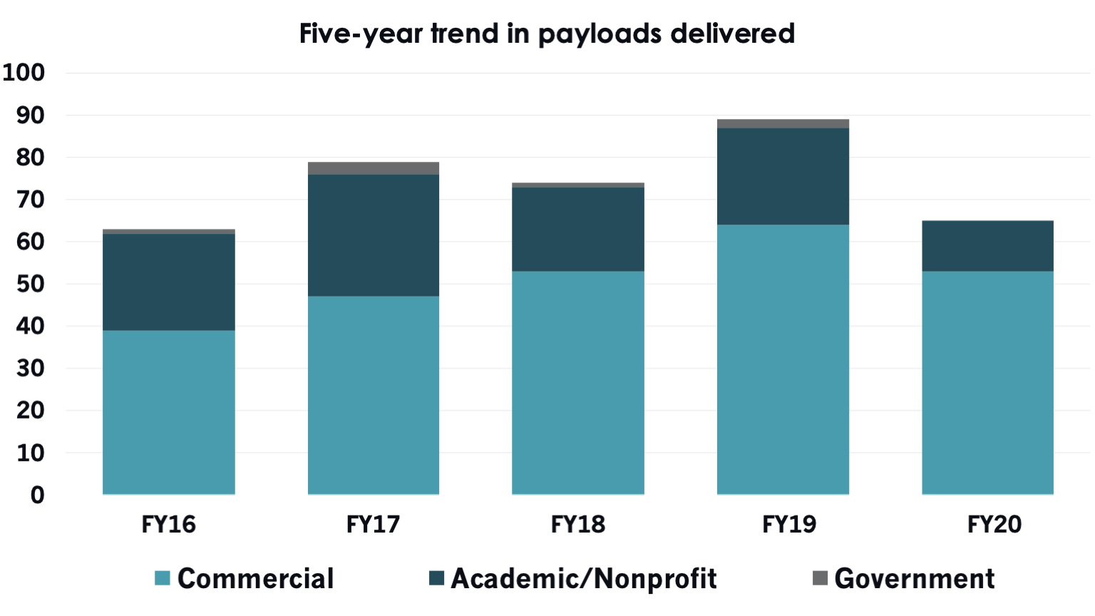 Five year payloads delivered