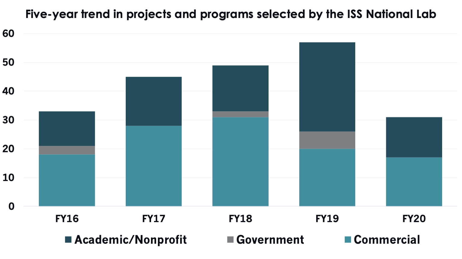 Five yearprojects programs selected