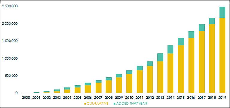 10th anniversary stem chart