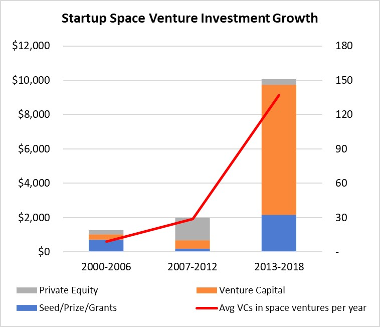 SpaceInvestment2019 blog chart 1