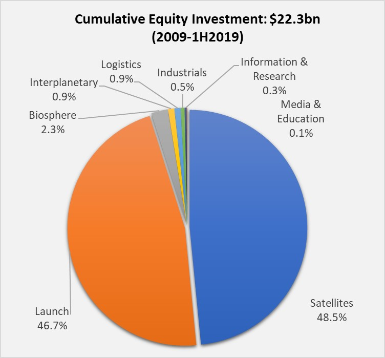 SpaceInvestment2019 blog chart 2